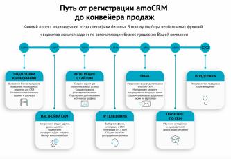 Neuro CRM